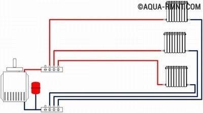 Коллекторная или лкчевая система отопления частного дома