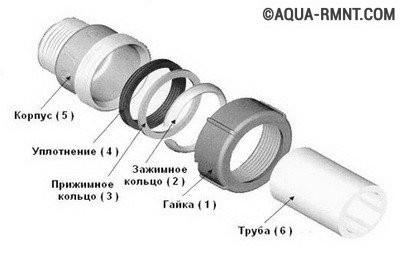 Обжимные фитинги для стальных труб