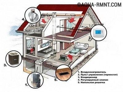 Отопление частного дома: воздушное отопление