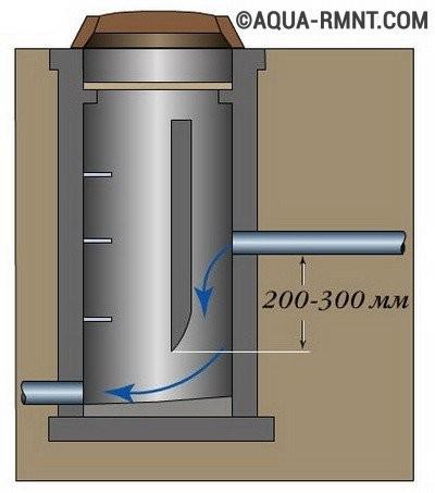 Укладка канализационной трубы: перепадный колодец