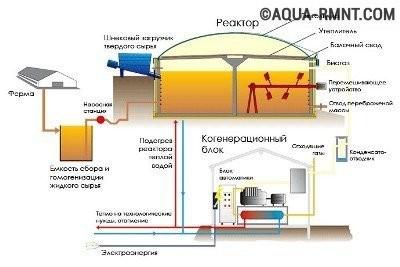 Промышленная биогазовая установка