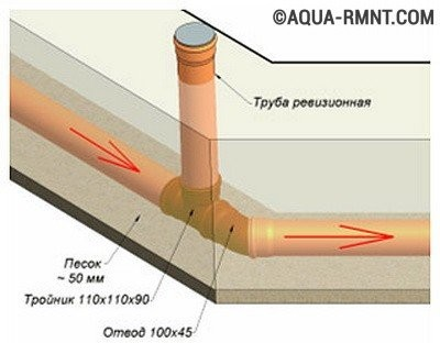 Правила сдачи стоков в централизованные системы канализации