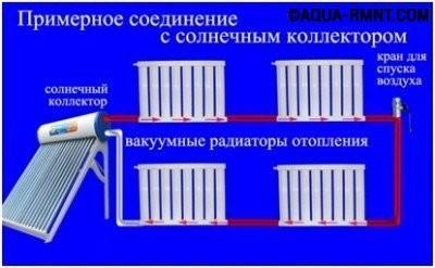 Вакуумные радиаторы и солнечный коллектор