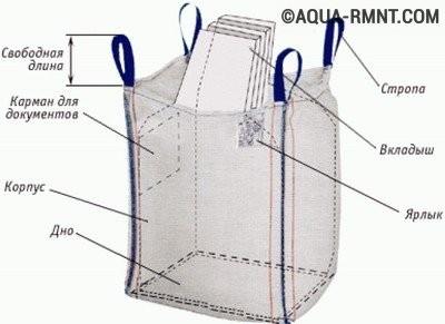 Составные элементы полимерного мешка (биг-бэга)