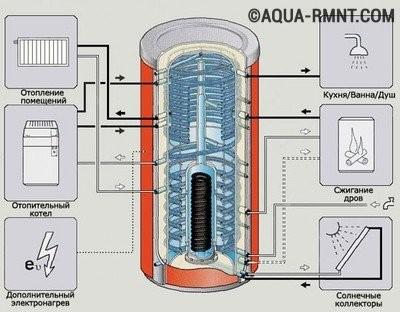 Преимущества использования термоаккумулятора в системе отопления