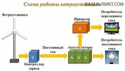 Схема работы ветроустановки