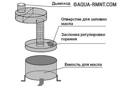 Схема печки на отработке