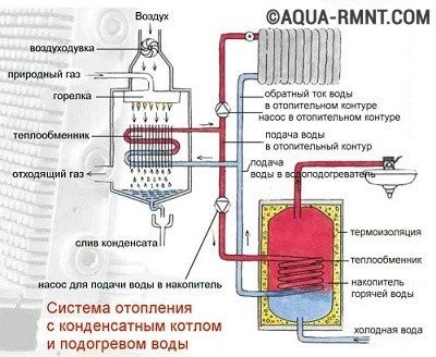 Схема подключения газового котла