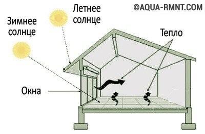 Пассивное солнечное отопление