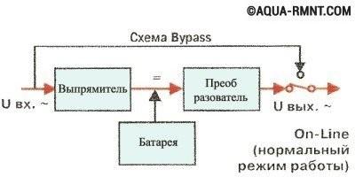Схема работы он-лайнового ИБП