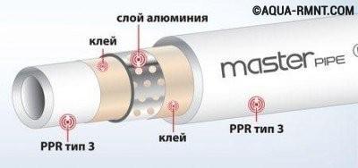 Полипропиленовые трубы, армированные алюминием