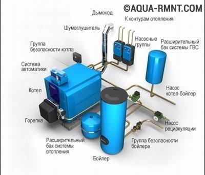 Схематичное расположение отопительного оборудования в котельной
