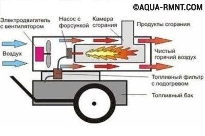 Схема устройства тепловой пушки на дизельном топливе