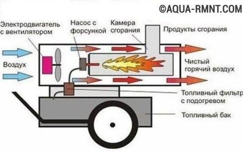 Схема устройства тепловой