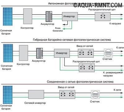 Схемы энергосистем
