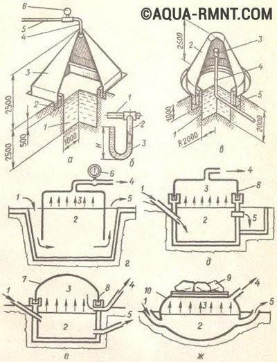 руками: схема установки