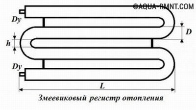 Регистры отопления змеевикового типа
