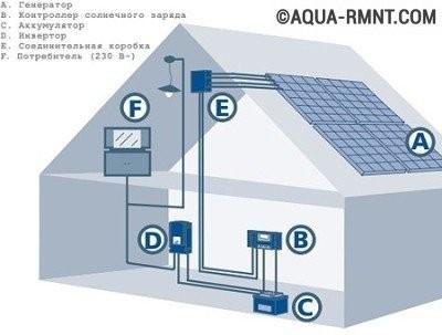 Схема дома