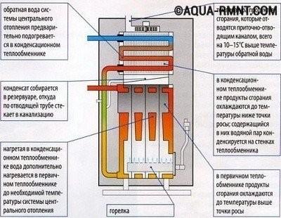 Схема и принцип работы конденсационного котла