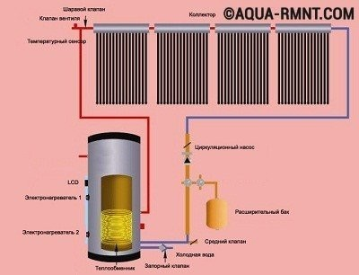 Схема подключения водяного пола к котлу