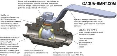 Схема устройства шарового крана