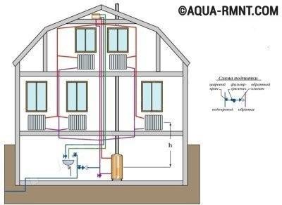 Схема подпитки открытой отопительной системы в доме