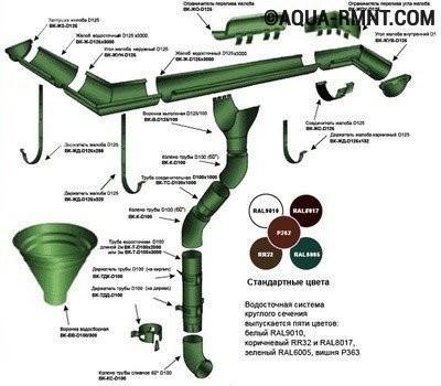 Установка водостока для крыши своими руками: элементы системы