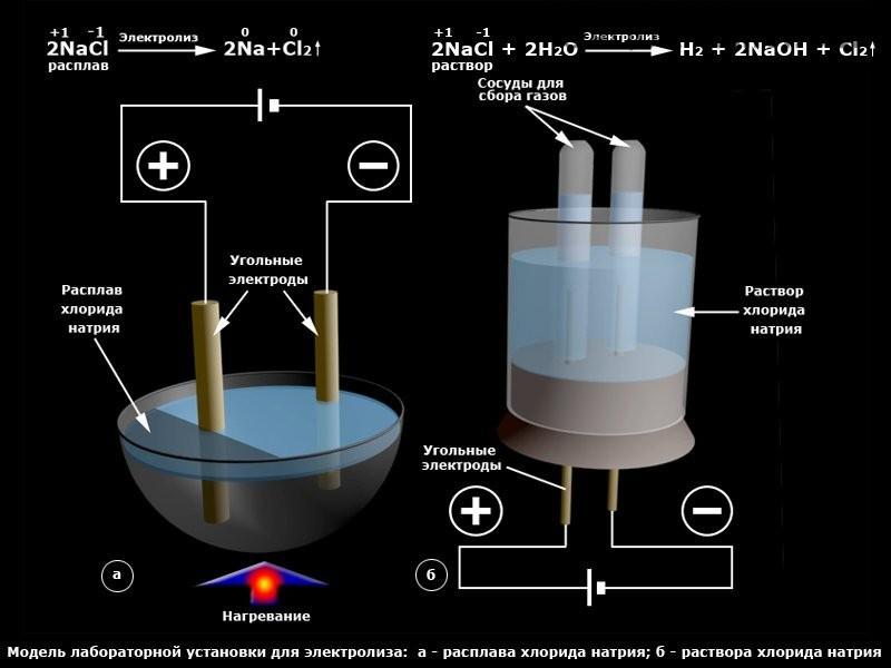 Элекроды для электролиза хлорида натрия