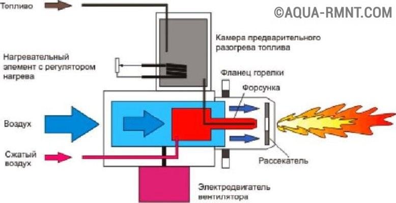 Горелка газовая для бани своими руками