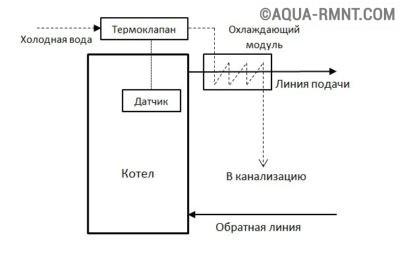 Схема обвязки