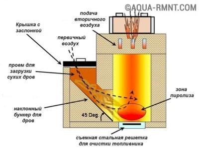 Реактивная печь