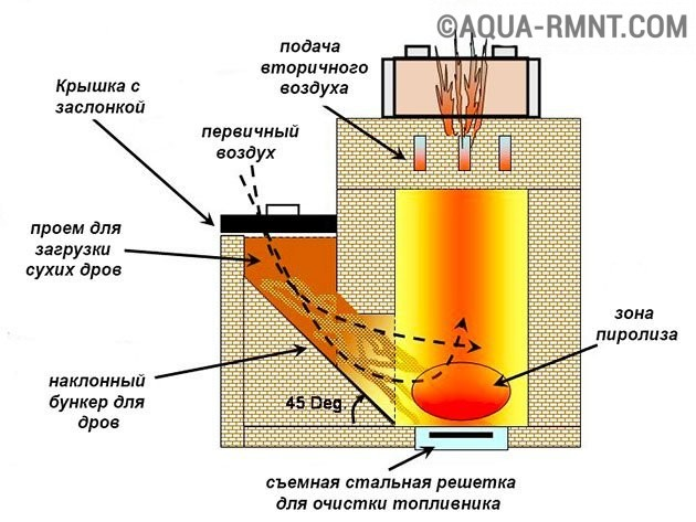 Ракетная печь из кирпича своими руками чертежи фото 846