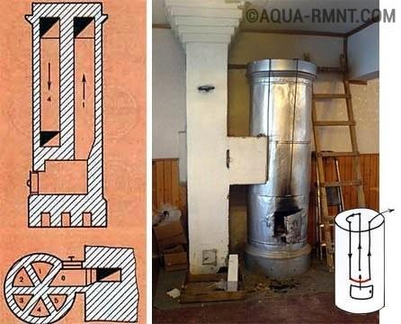 Дымоход для голландки гофрированные дымоходы 135 мм