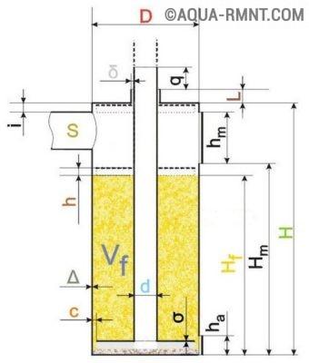 Схема буржуйки длительного горения