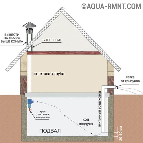 Естественная вентиляция в подвале частного дома 100