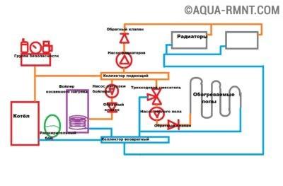 Схема подключения бойлера, радиаторного контура и тёплых полов к отопительному котлу