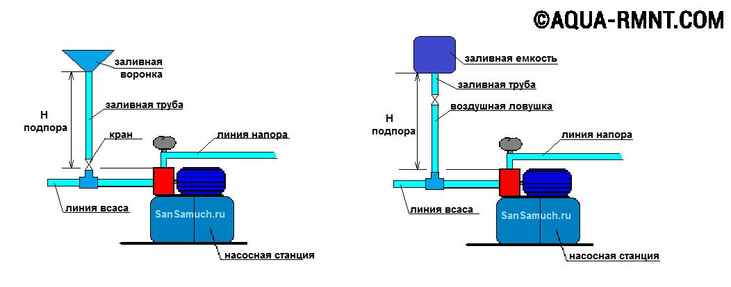 Схема запуска системы водоснабжения дома