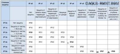 Характеристика электрооборудования по IP