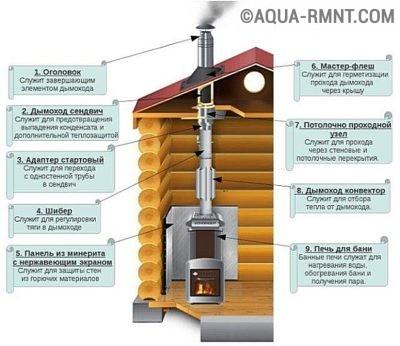 Схема дымохода