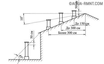 Схема установки печной трубы