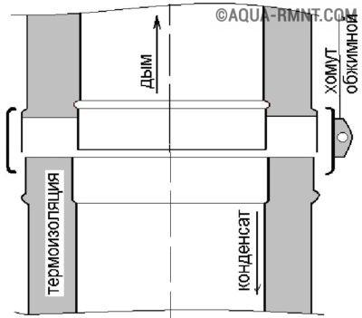Схема входа труб