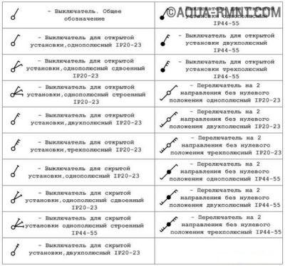 Условные обозначения выключателей на схеме