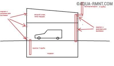 Вентилируемый гараж