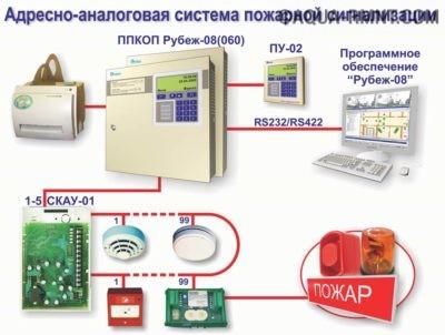 Адресно-аналоговая система
