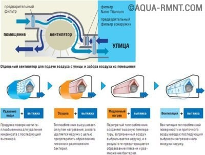 Дополнительные функции канальных кондиционеров