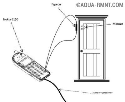 Элементы беспроводной сигнализации