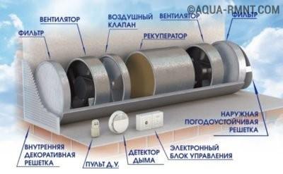 Схематическое устройство приточно-вытяжной вентиляции