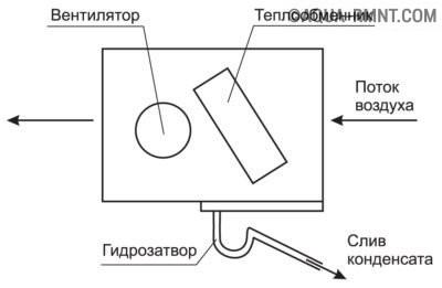Монтаж канального кондиционера