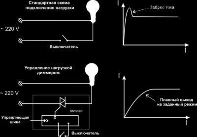 Схема работы диммера