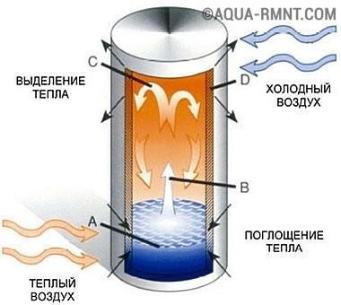 Рекуператор канального типа на основе тепловых трубок